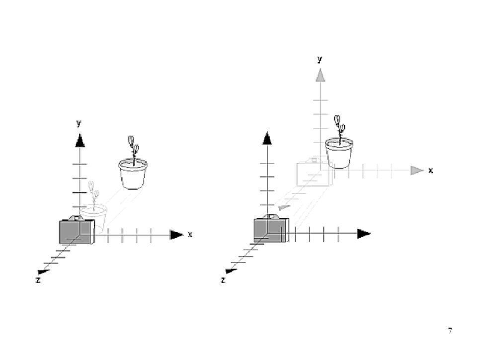 8 Gli oggetti sono creati rispetto a questo sistema di riferimento gli oggetti sono fuori campo!Nella figura sinistra i due frame coincidono, con questa configurazione la trasformazione prospettica risulta semplificata, canonica - gli oggetti sono fuori campo.
