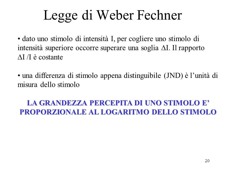 20 Legge di Weber Fechner dato uno stimolo di intensità I, per cogliere uno stimolo di intensità superiore occorre superare una soglia I. Il rapporto