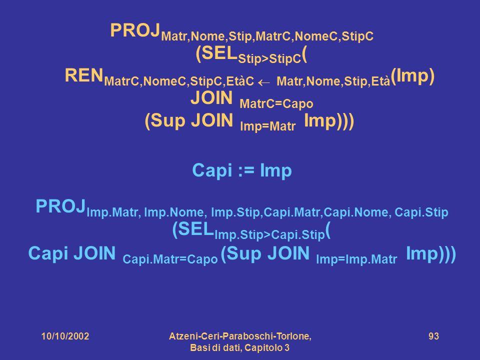 10/10/2002Atzeni-Ceri-Paraboschi-Torlone, Basi di dati, Capitolo 3 93 PROJ Matr,Nome,Stip,MatrC,NomeC,StipC (SEL Stip>StipC ( REN MatrC,NomeC,StipC,EtàC Matr,Nome,Stip,Età (Imp) JOIN MatrC=Capo (Sup JOIN Imp=Matr Imp))) PROJ Imp.Matr, Imp.Nome, Imp.Stip,Capi.Matr,Capi.Nome, Capi.Stip (SEL Imp.Stip>Capi.Stip ( Capi JOIN Capi.Matr=Capo (Sup JOIN Imp=Imp.Matr Imp))) Capi := Imp