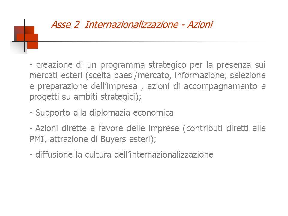 - creazione di un programma strategico per la presenza sui mercati esteri (scelta paesi/mercato, informazione, selezione e preparazione dellimpresa, a