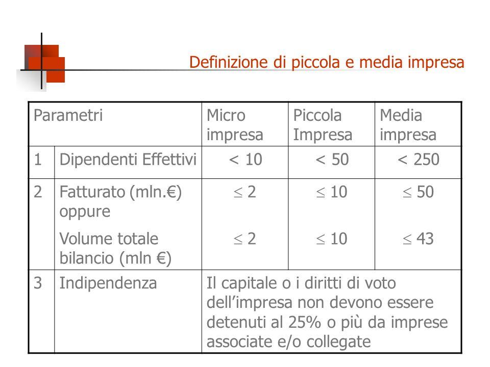 Definizione di piccola e media impresa ParametriMicro impresa Piccola Impresa Media impresa 1Dipendenti Effettivi< 10< 50< 250 2Fatturato (mln.) oppur