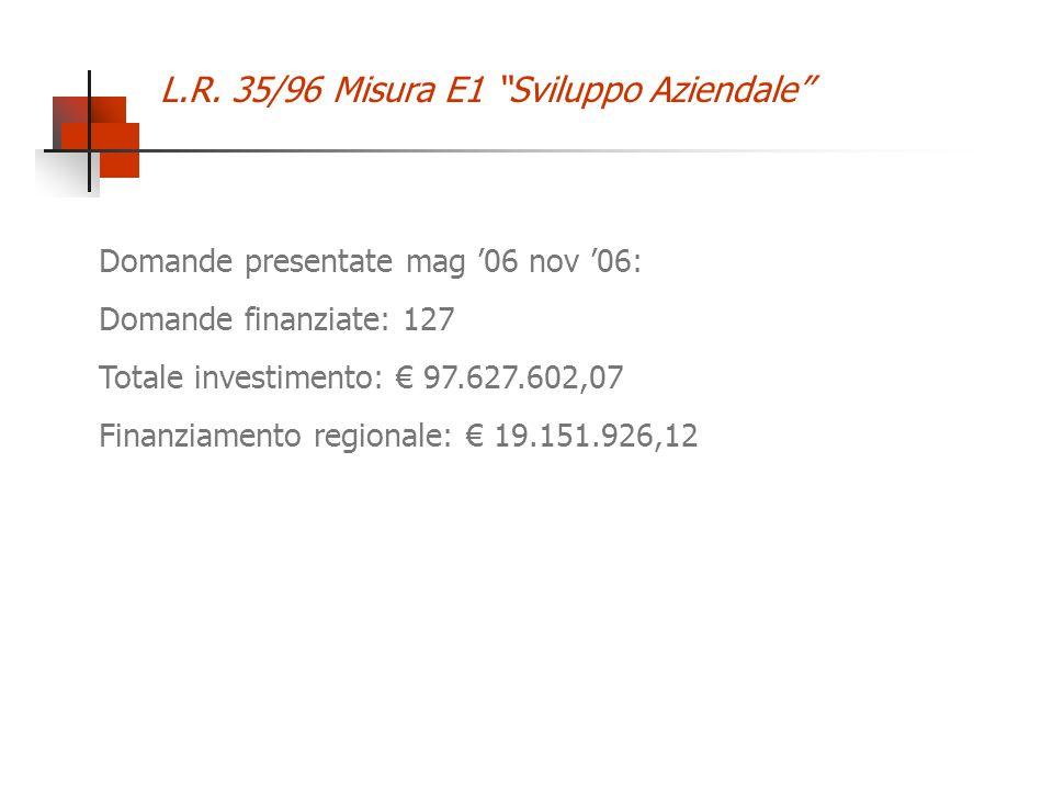 L.R. 35/96 Misura E1 Sviluppo Aziendale Domande presentate mag 06 nov 06: Domande finanziate: 127 Totale investimento: 97.627.602,07 Finanziamento reg