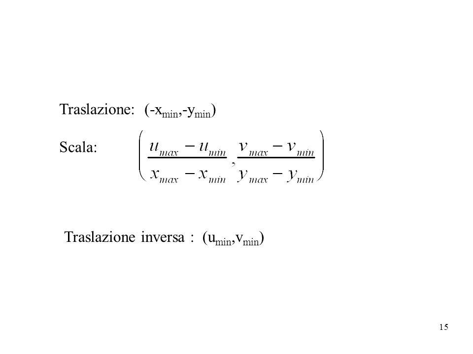 15 Traslazione: (-x min,-y min ) Scala: Traslazione inversa : (u min,v min )