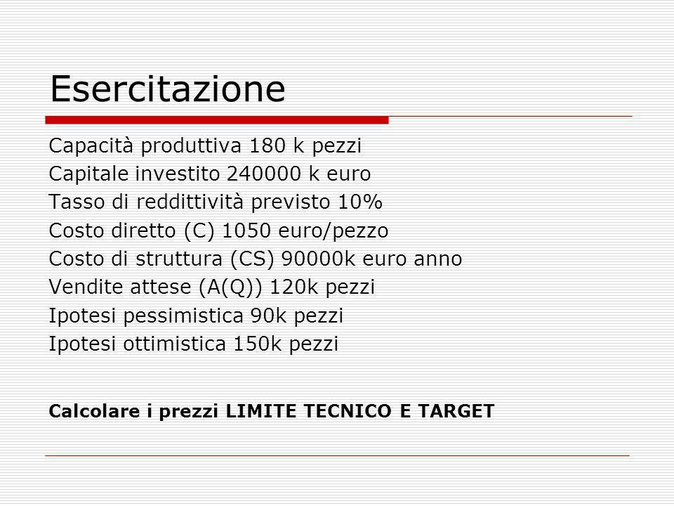 Esercitazione Capacità produttiva 180 k pezzi Capitale investito 240000 k euro Tasso di reddittività previsto 10% Costo diretto (C) 1050 euro/pezzo Co