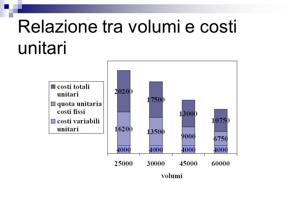 Relazione tra volumi e costi unitari