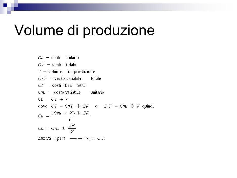 Volume di produzione