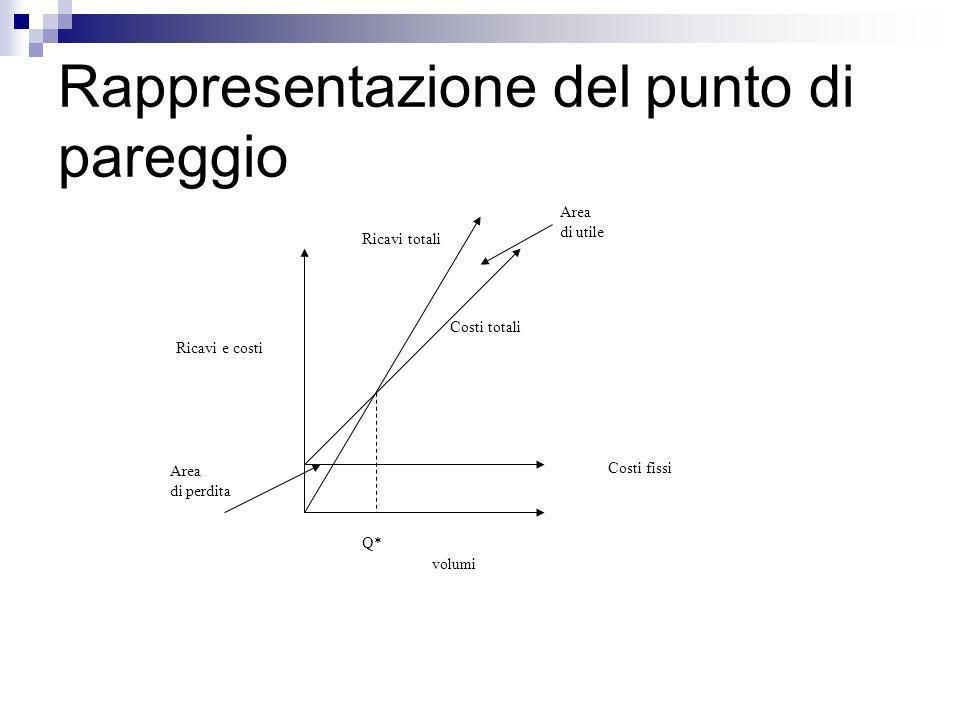 Rappresentazione del punto di pareggio Costi totali volumi Costi fissi Ricavi totali Ricavi e costi Q* Area di perdita Area di utile