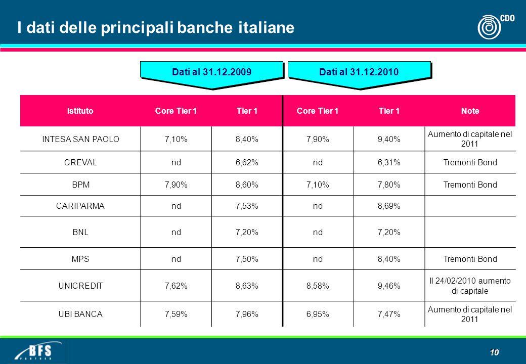 10 I dati delle principali banche italiane IstitutoCore Tier 1Tier 1Core Tier 1Tier 1Note INTESA SAN PAOLO7,10%8,40%7,90%9,40% Aumento di capitale nel 2011 CREVALnd6,62%nd6,31%Tremonti Bond BPM7,90%8,60%7,10%7,80%Tremonti Bond CARIPARMAnd7,53%nd8,69% BNLnd7,20%nd7,20% MPSnd7,50%nd8,40%Tremonti Bond UNICREDIT7,62%8,63%8,58%9,46% Il 24/02/2010 aumento di capitale UBI BANCA7,59%7,96%6,95%7,47% Aumento di capitale nel 2011 Dati al 31.12.2010 Dati al 31.12.2009