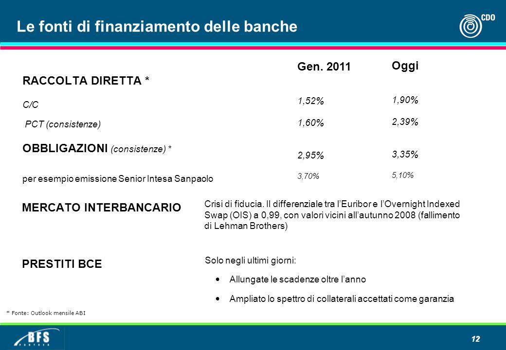 12 Le fonti di finanziamento delle banche RACCOLTA DIRETTA * C/C PCT (consistenze) OBBLIGAZIONI (consistenze) * per esempio emissione Senior Intesa Sanpaolo Gen.
