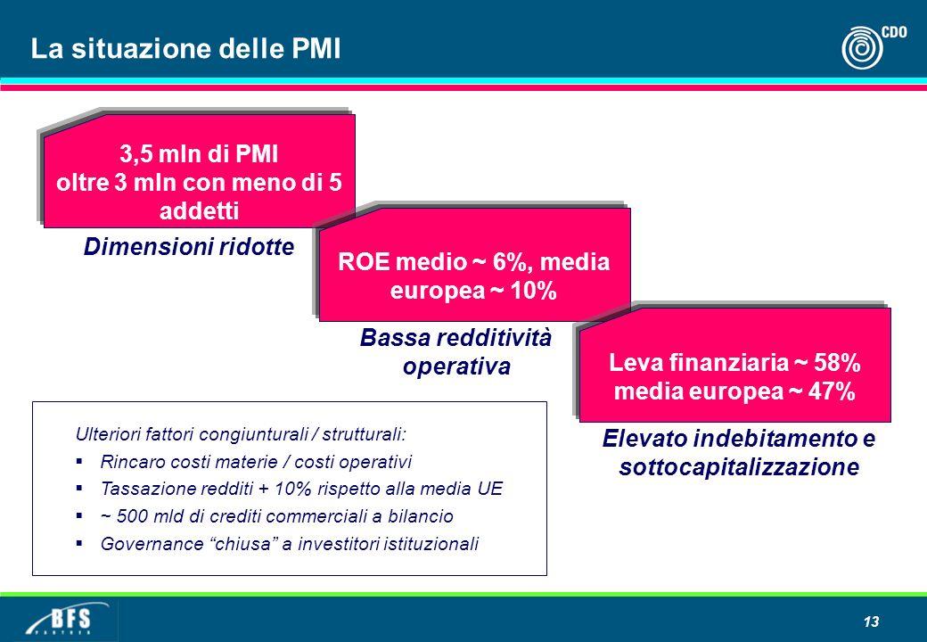 13 3,5 mln di PMI oltre 3 mln con meno di 5 addetti ROE medio ~ 6%, media europea ~ 10% Leva finanziaria ~ 58% media europea ~ 47% Dimensioni ridotte