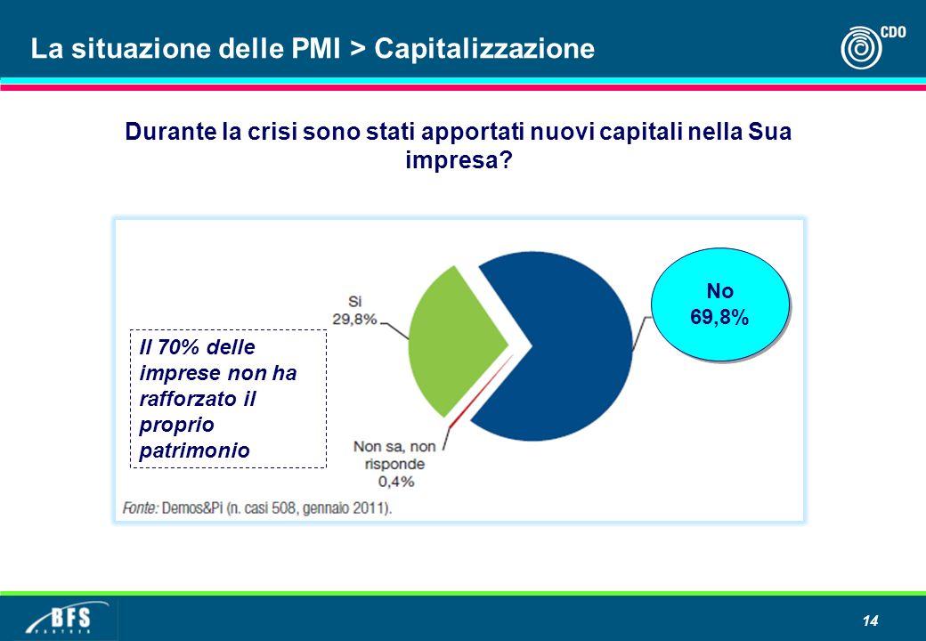 14 Durante la crisi sono stati apportati nuovi capitali nella Sua impresa? No 69,8% No 69,8% Il 70% delle imprese non ha rafforzato il proprio patrimo