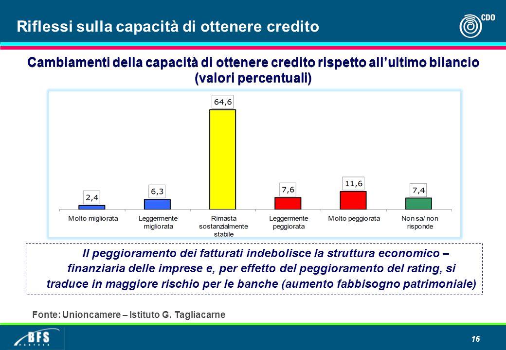 16 Cambiamenti della capacità di ottenere credito rispetto allultimo bilancio (valori percentuali) Il peggioramento dei fatturati indebolisce la strut