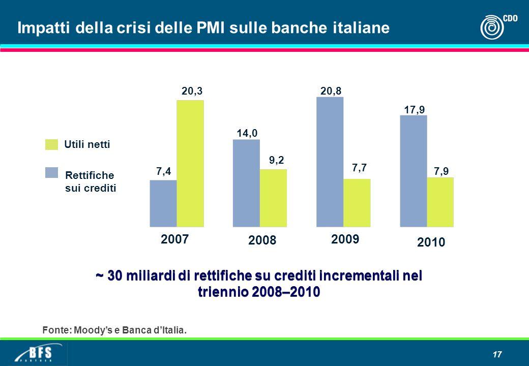17 ~ 30 miliardi di rettifiche su crediti incrementali nel triennio 2008–2010 Rettifiche sui crediti Utili netti 2007 7,4 20,3 14,0 9,2 20,8 7,7 2008 2009 17,9 7,9 2010 Fonte: Moodys e Banca dItalia.
