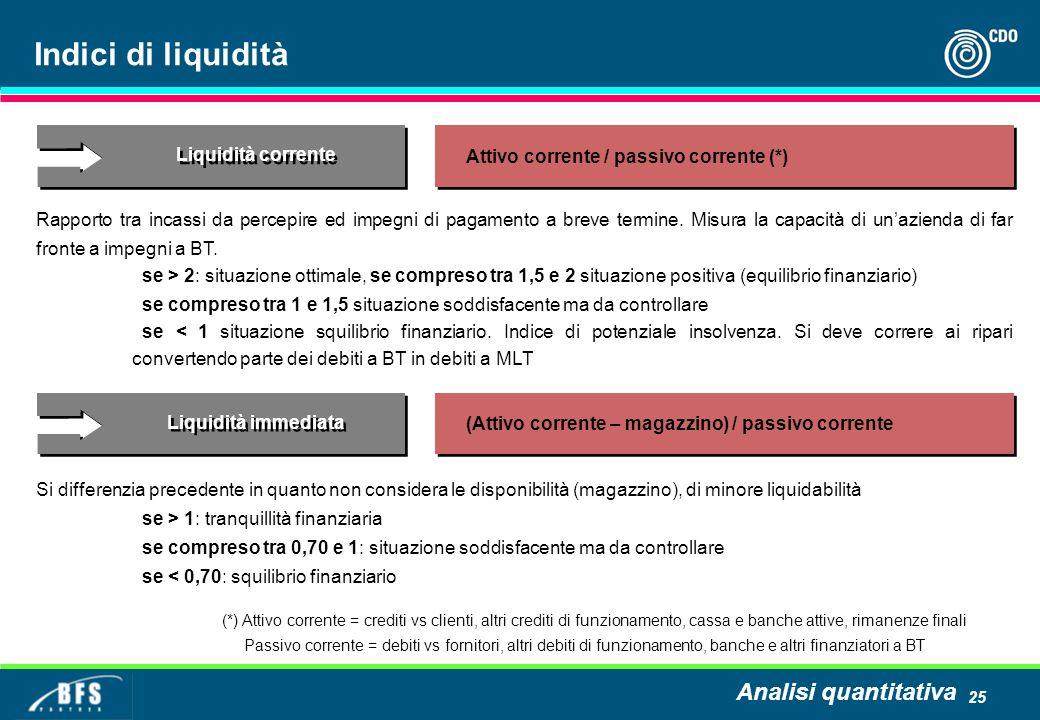 25 Indici di liquidità Rapporto tra incassi da percepire ed impegni di pagamento a breve termine. Misura la capacità di unazienda di far fronte a impe