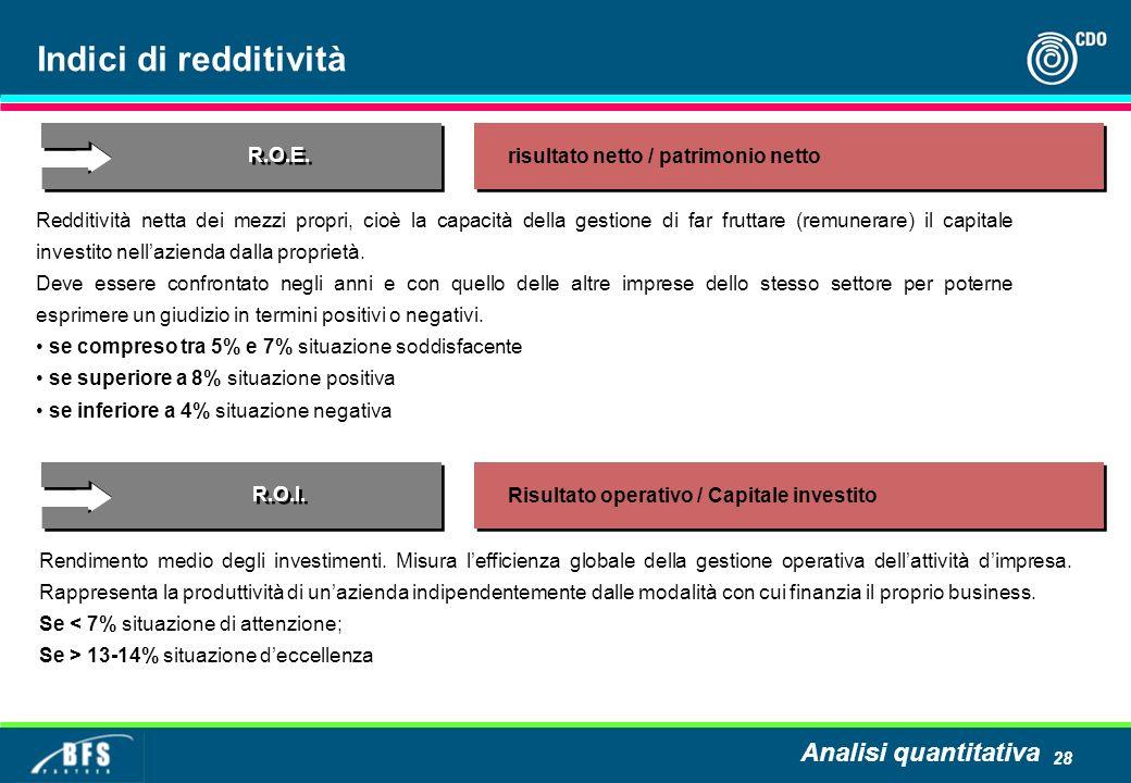 28 Indici di redditività Rendimento medio degli investimenti. Misura lefficienza globale della gestione operativa dellattività dimpresa. Rappresenta l