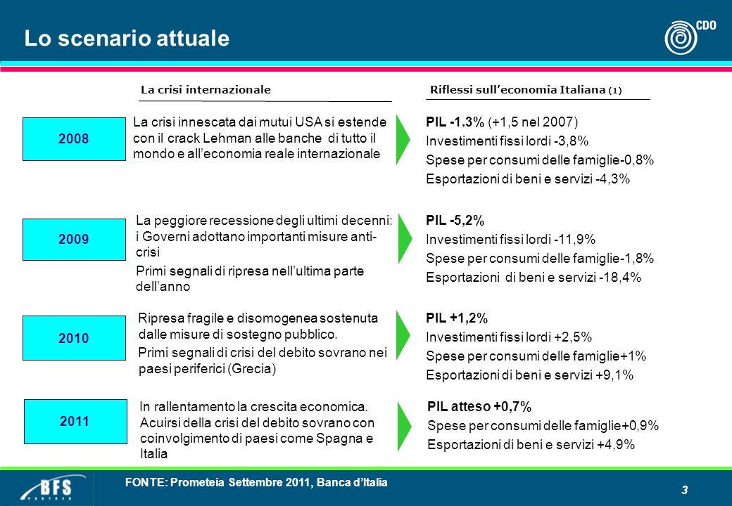 3 Lo scenario attuale Riflessi sulleconomia Italiana (1) 2008 La crisi innescata dai mutui USA si estende con il crack Lehman alle banche di tutto il mondo e alleconomia reale internazionale PIL -1.3% (+1,5 nel 2007) Investimenti fissi lordi -3,8% Spese per consumi delle famiglie-0,8% Esportazioni di beni e servizi -4,3% La crisi internazionale 2009 La peggiore recessione degli ultimi decenni: i Governi adottano importanti misure anti- crisi Primi segnali di ripresa nellultima parte dellanno PIL -5,2% Investimenti fissi lordi -11,9% Spese per consumi delle famiglie-1,8% Esportazioni di beni e servizi -18,4% 2010 Ripresa fragile e disomogenea sostenuta dalle misure di sostegno pubblico.