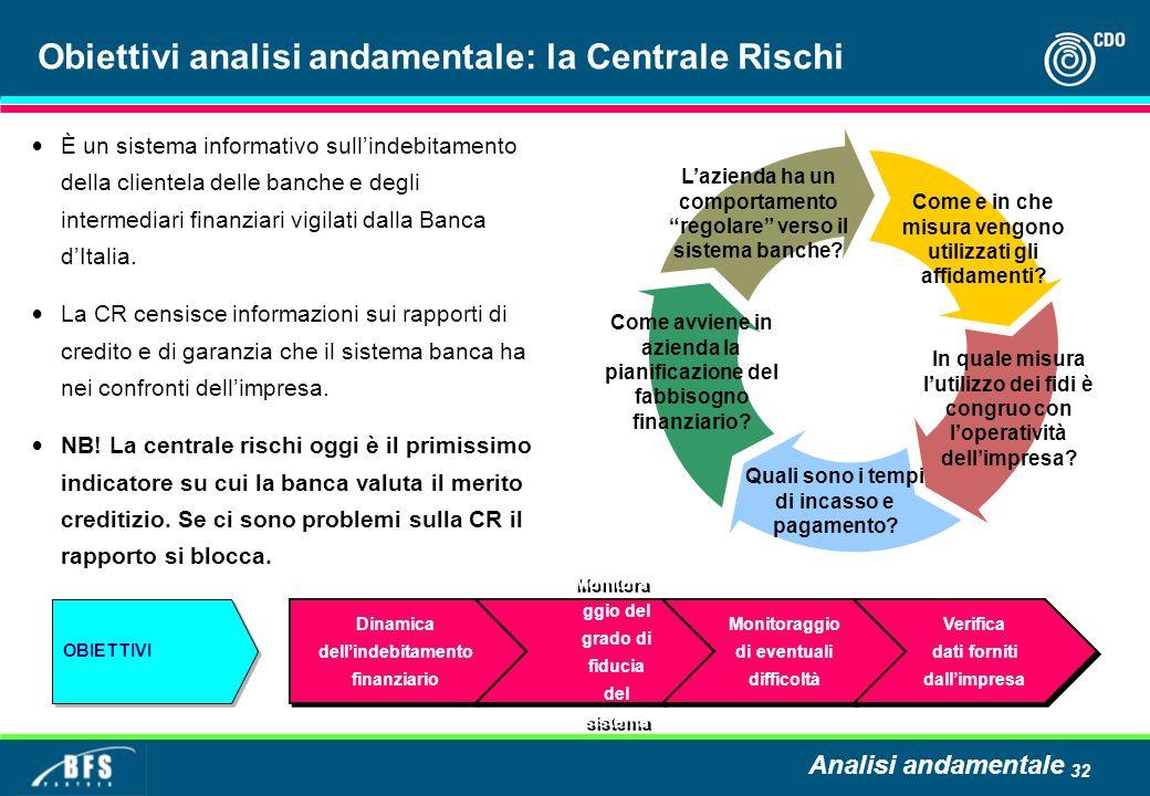 32 Obiettivi analisi andamentale: la Centrale Rischi Come e in che misura vengono utilizzati gli affidamenti.