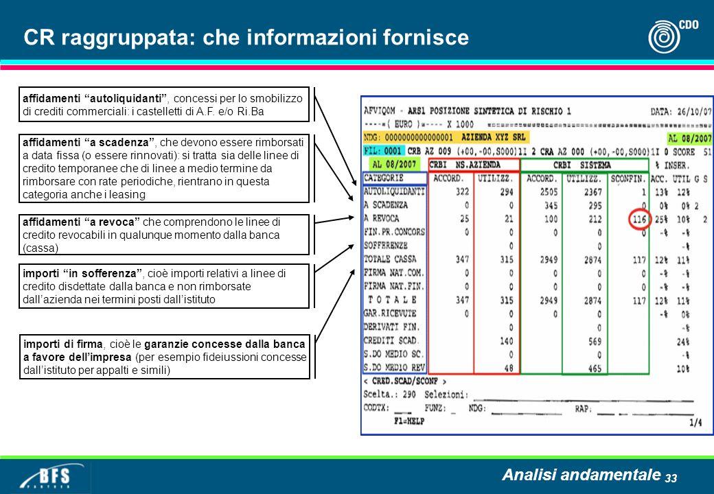 33 affidamenti autoliquidanti, concessi per lo smobilizzo di crediti commerciali: i castelletti di A.F. e/o Ri.Ba affidamenti a revoca che comprendono