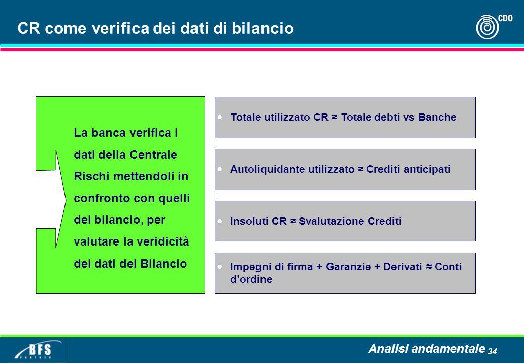 34 CR come verifica dei dati di bilancio Totale utilizzato CR Totale debti vs Banche Autoliquidante utilizzato Crediti anticipati Insoluti CR Svalutaz