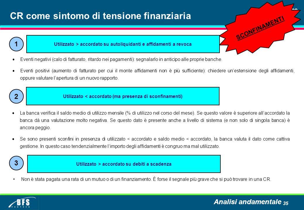 35 CR come sintomo di tensione finanziaria Eventi negativi (calo di fatturato, ritardo nei pagamenti): segnalarlo in anticipo alle proprie banche.