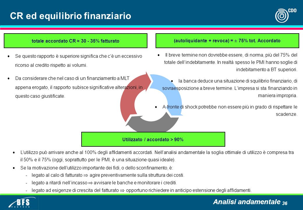 36 CR ed equilibrio finanziario Il breve termine non dovrebbe essere, di norma, più del 75% del totale dellindebitamente. In realtà spesso le PMI hann