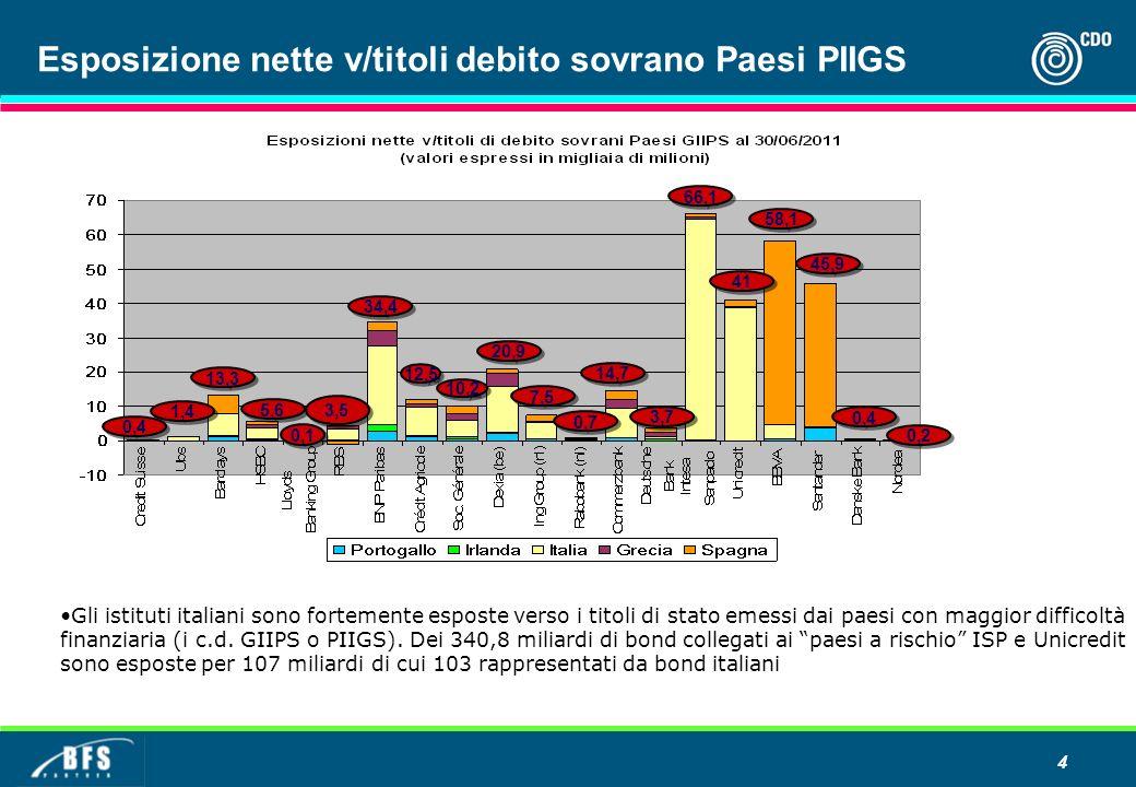 4 Esposizione nette v/titoli debito sovrano Paesi PIIGS Gli istituti italiani sono fortemente esposte verso i titoli di stato emessi dai paesi con maggior difficoltà finanziaria (i c.d.
