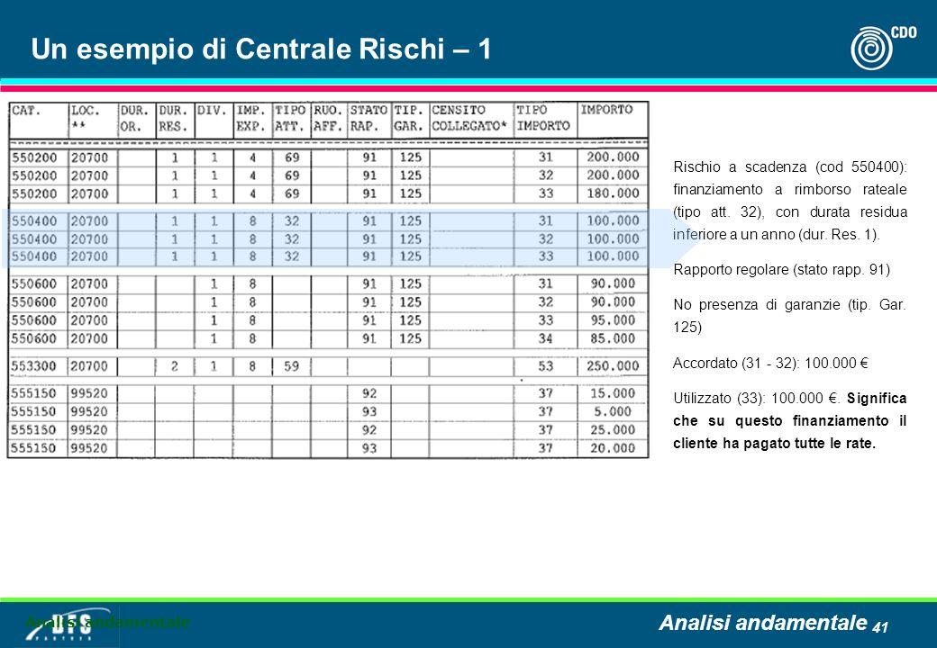 41 Un esempio di Centrale Rischi – 1 Rischio a scadenza (cod 550400): finanziamento a rimborso rateale (tipo att.
