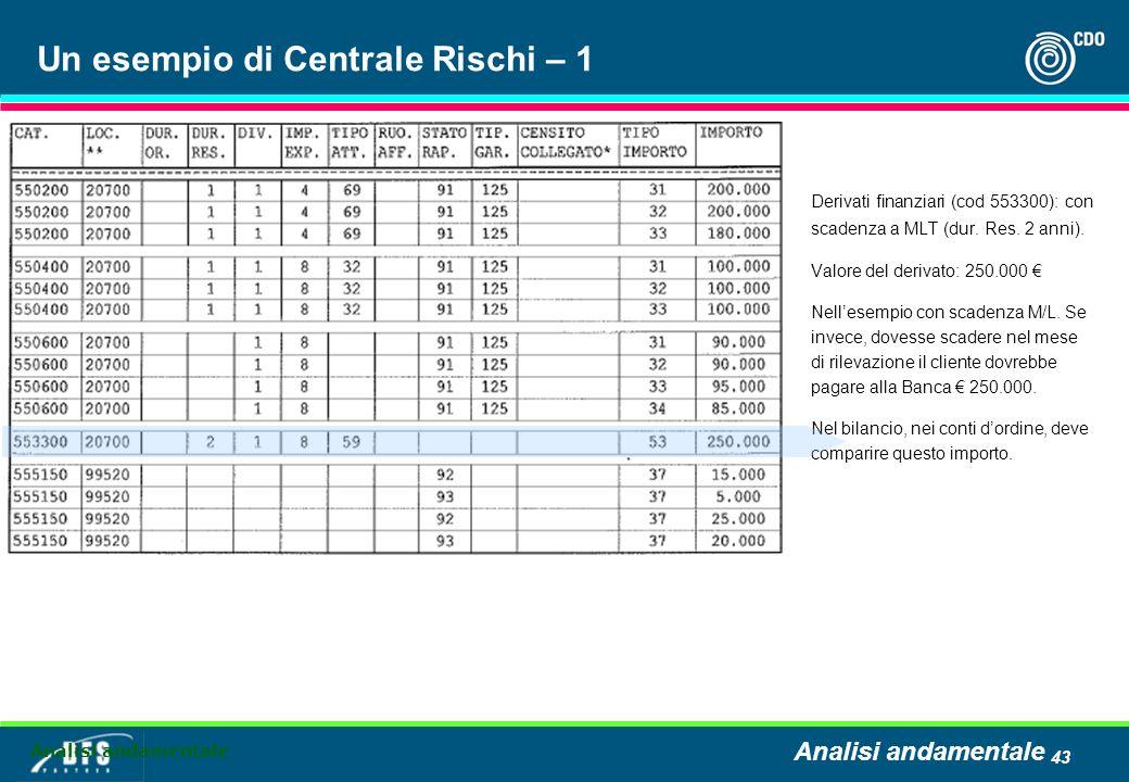 43 Un esempio di Centrale Rischi – 1 Derivati finanziari (cod 553300): con scadenza a MLT (dur. Res. 2 anni). Valore del derivato: 250.000 Nellesempio