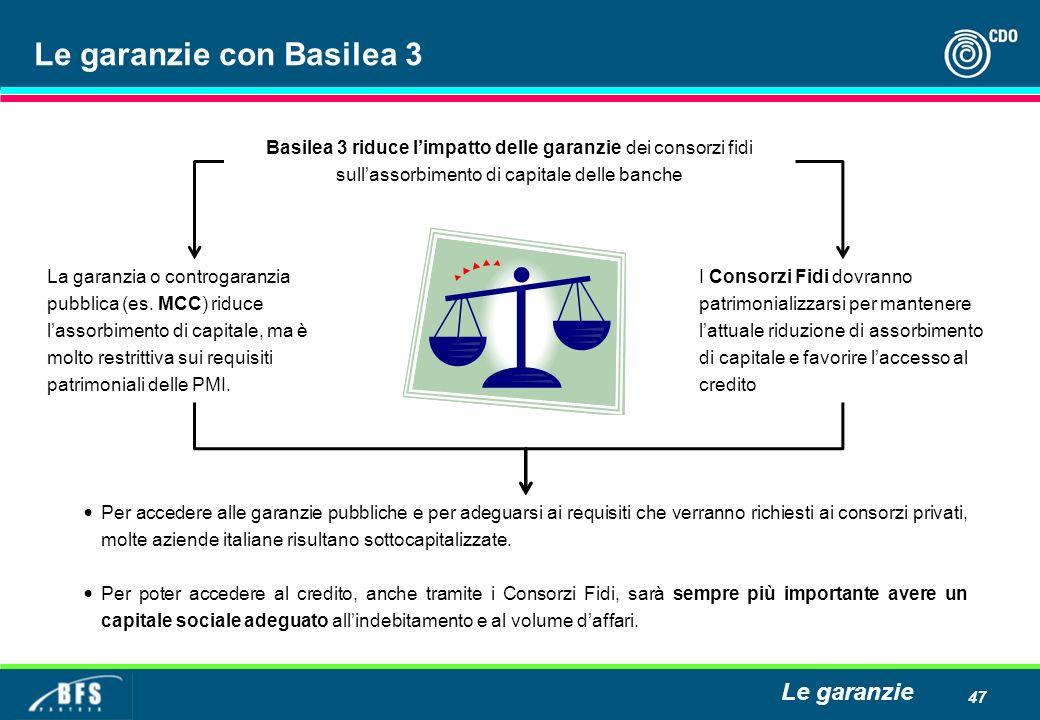 47 Le garanzie con Basilea 3 Basilea 3 riduce limpatto delle garanzie dei consorzi fidi sullassorbimento di capitale delle banche La garanzia o contro