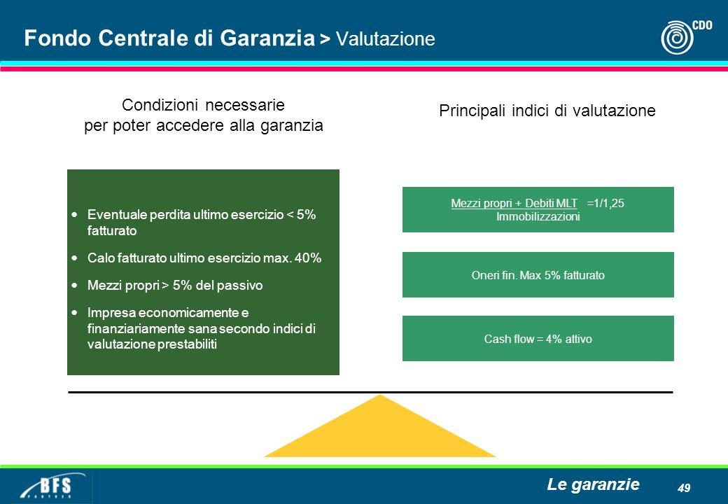 49 Fondo Centrale di Garanzia > Valutazione Eventuale perdita ultimo esercizio < 5% fatturato Calo fatturato ultimo esercizio max. 40% Mezzi propri >