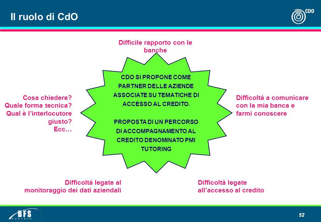 52 Il ruolo di CdO CDO SI PROPONE COME PARTNER DELLE AZIENDE ASSOCIATE SU TEMATICHE DI ACCESSO AL CREDITO.