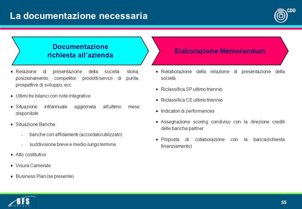 55 La documentazione necessaria Relazione di presentazione della società: storia, posizionamento, competitor, prodotti/servizi di punta, prospettive d
