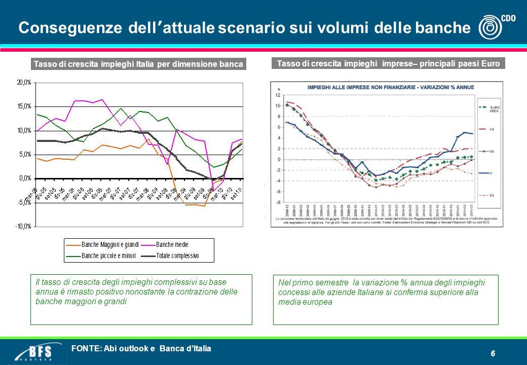 6 Conseguenze dell attuale scenario sui volumi delle banche FONTE: Abi outlook e Banca dItalia Il tasso di crescita degli impieghi complessivi su base annua è rimasto positivo nonostante la contrazione delle banche maggiori e grandi Nel primo semestre la variazione % annua degli impieghi concessi alle aziende Italiane si conferma superiore alla media europea Tasso di crescita impieghi imprese– principali paesi Euro Tasso di crescita impieghi Italia per dimensione banca