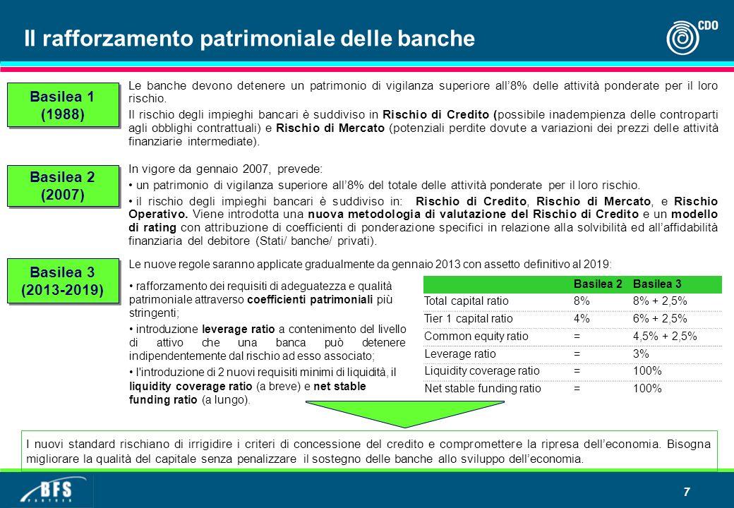 7 Basilea 2 (2007) Basilea 2 (2007) Basilea 1 (1988) Le banche devono detenere un patrimonio di vigilanza superiore all8% delle attività ponderate per il loro rischio.