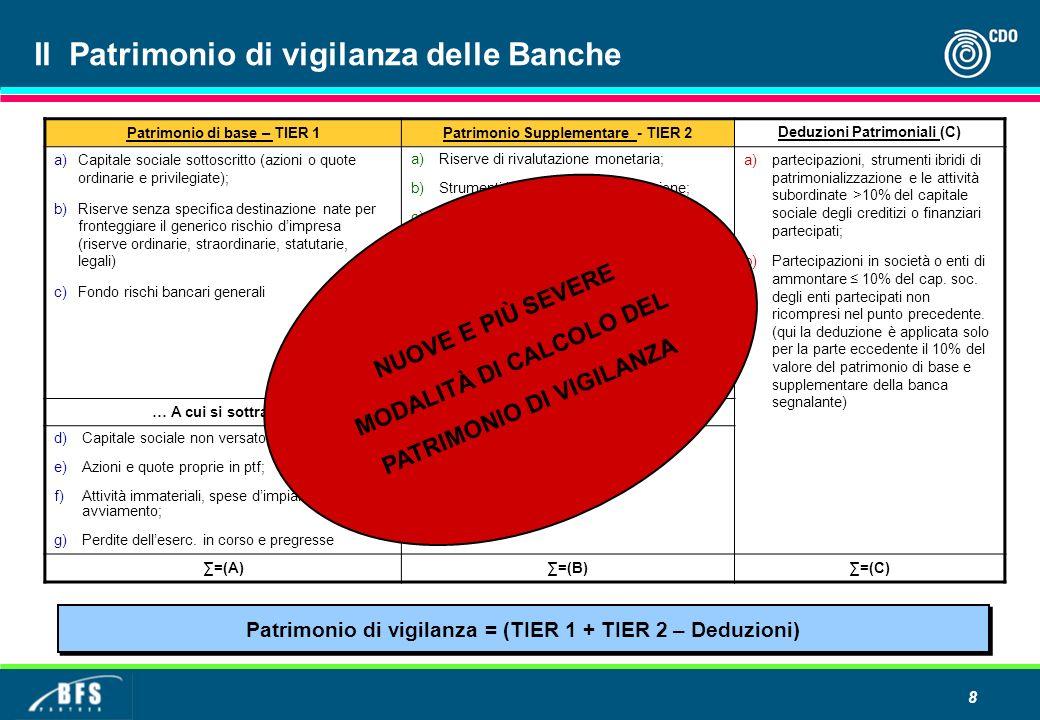8 Il Patrimonio di vigilanza delle Banche Patrimonio di base – TIER 1Patrimonio Supplementare - TIER 2 Deduzioni Patrimoniali (C) a) Capitale sociale