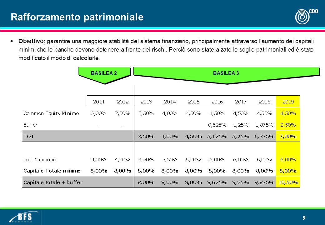 9 Rafforzamento patrimoniale BASILEA 2 BASILEA 3 Obiettivo: garantire una maggiore stabilità del sistema finanziario, principalmente attraverso l aumento dei capitali minimi che le banche devono detenere a fronte dei rischi.