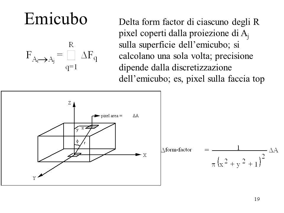 19 Emicubo Delta form factor di ciascuno degli R pixel coperti dalla proiezione di A j sulla superficie dellemicubo; si calcolano una sola volta; precisione dipende dalla discretizzazione dellemicubo; es, pixel sulla faccia top