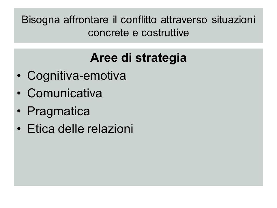 Bisogna affrontare il conflitto attraverso situazioni concrete e costruttive Aree di strategia Cognitiva-emotiva Comunicativa Pragmatica Etica delle r