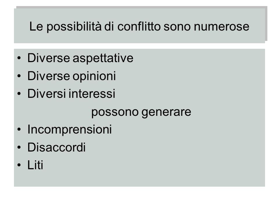 Le possibilità di conflitto sono numerose Diverse aspettative Diverse opinioni Diversi interessi possono generare Incomprensioni Disaccordi Liti