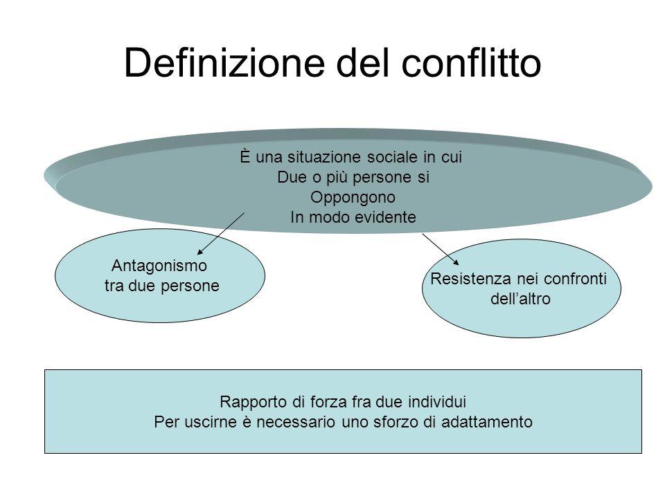 Definizione del conflitto È una situazione sociale in cui Due o più persone si Oppongono In modo evidente Antagonismo tra due persone Resistenza nei c