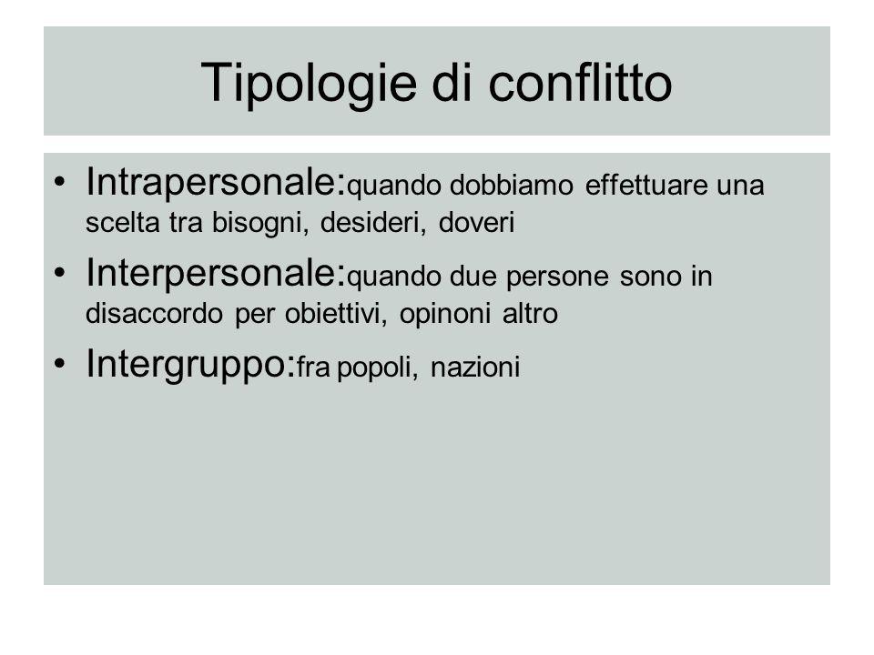 Tipologie di conflitto Intrapersonale: quando dobbiamo effettuare una scelta tra bisogni, desideri, doveri Interpersonale: quando due persone sono in
