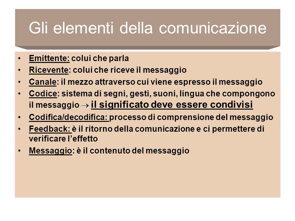 Gli elementi della comunicazione Emittente: colui che parla Ricevente: colui che riceve il messaggio Canale: il mezzo attraverso cui viene espresso il