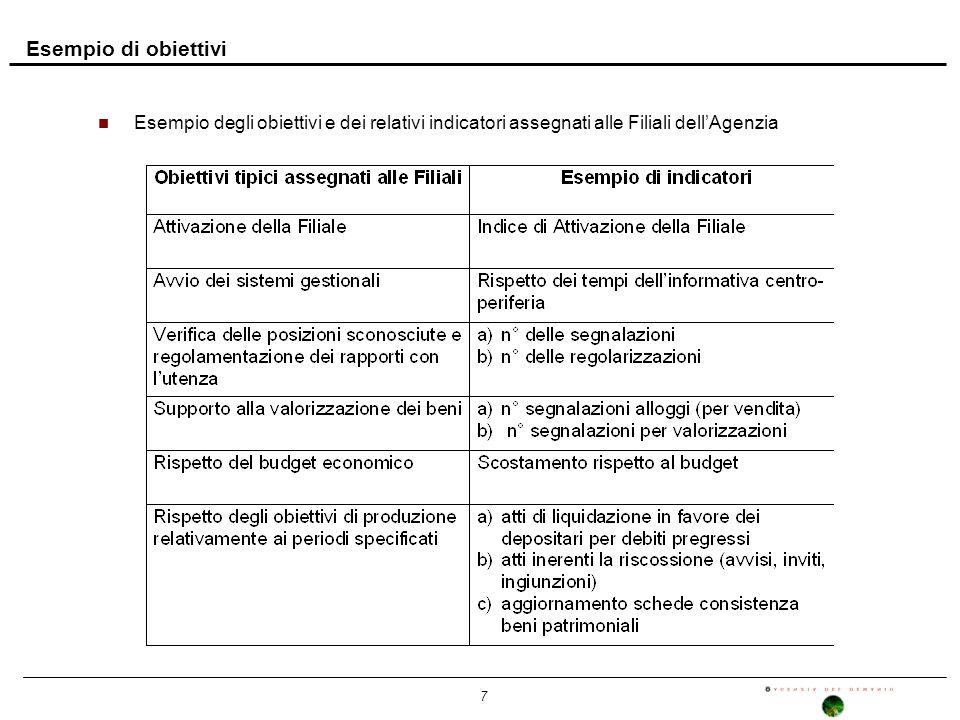7 Esempio di obiettivi n Esempio degli obiettivi e dei relativi indicatori assegnati alle Filiali dellAgenzia