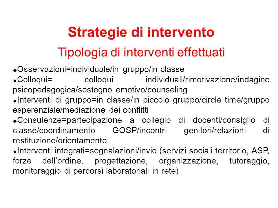 Strategie di intervento Tipologia di interventi effettuati Osservazioni=individuale/in gruppo/in classe Colloqui= colloqui individuali/rimotivazione/i