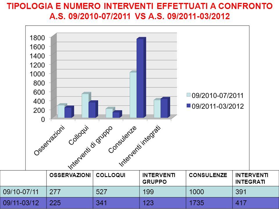 TIPOLOGIA E NUMERO INTERVENTI EFFETTUATI A CONFRONTO A.S. 09/2010-07/2011 VS A.S. 09/2011-03/2012 OSSERVAZIONICOLLOQUIINTERVENTI GRUPPO CONSULENZEINTE