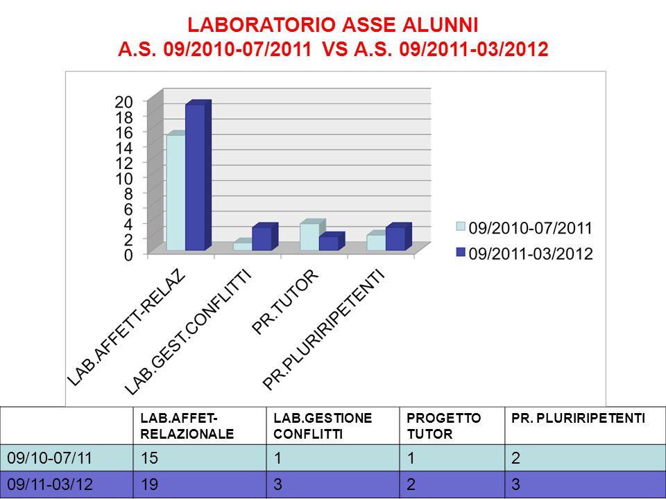 LABORATORIO ASSE ALUNNI A.S. 09/2010-07/2011 VS A.S. 09/2011-03/2012 LAB.AFFET- RELAZIONALE LAB.GESTIONE CONFLITTI PROGETTO TUTOR PR. PLURIRIPETENTI 0