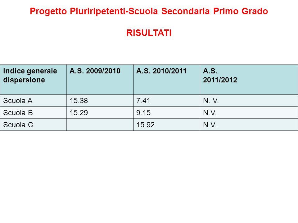 Progetto Pluriripetenti-Scuola Secondaria Primo Grado RISULTATI Indice generale dispersione A.S. 2009/2010A.S. 2010/2011A.S. 2011/2012 Scuola A15.387.