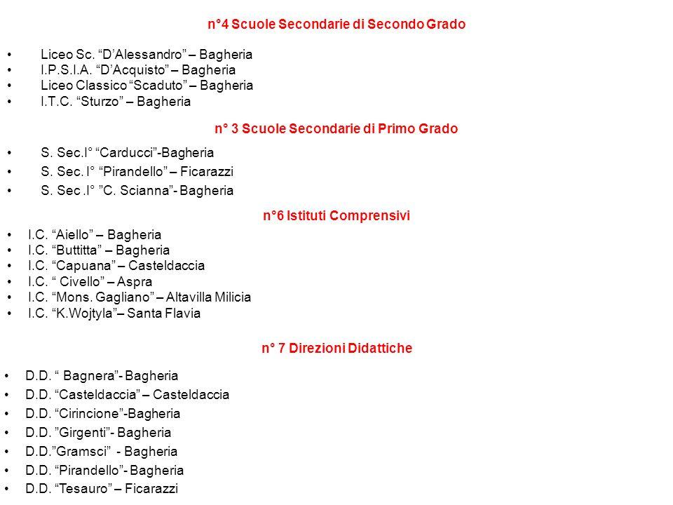 n°4 Scuole Secondarie di Secondo Grado Liceo Sc. DAlessandro – Bagheria I.P.S.I.A. DAcquisto – Bagheria Liceo Classico Scaduto – Bagheria I.T.C. Sturz
