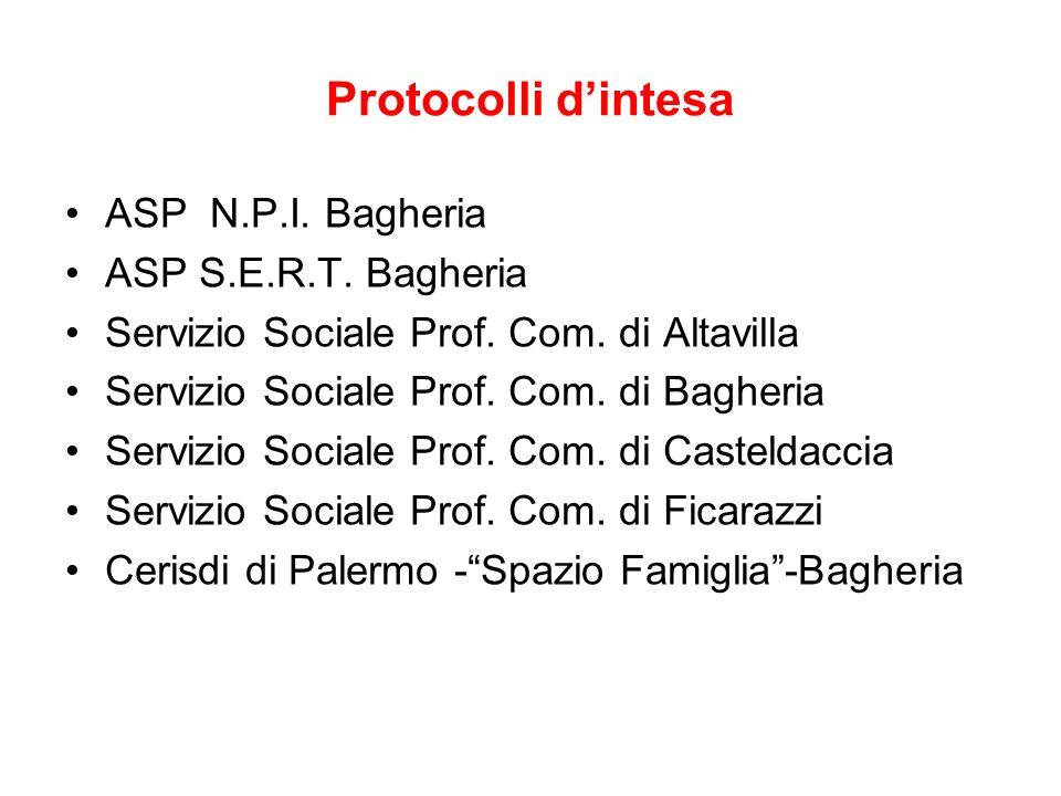 Protocolli dintesa ASP N.P.I. Bagheria ASP S.E.R.T. Bagheria Servizio Sociale Prof. Com. di Altavilla Servizio Sociale Prof. Com. di Bagheria Servizio