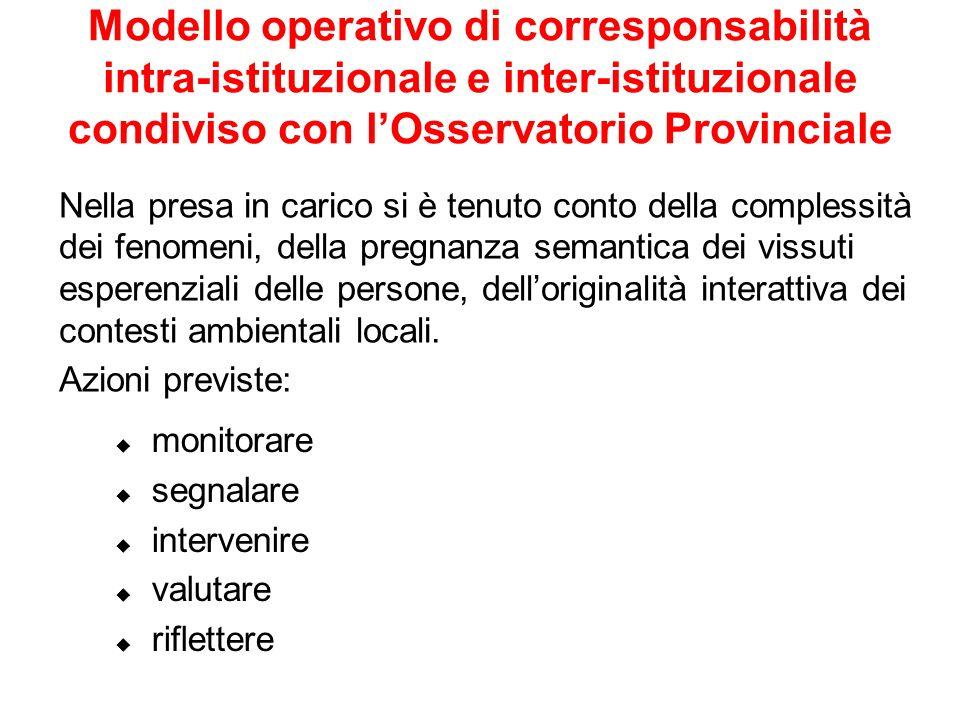 Modello operativo di corresponsabilità intra-istituzionale e inter-istituzionale condiviso con lOsservatorio Provinciale monitorare segnalare interven